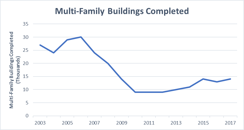 Chart detailing multi-family buildings completed from 2003 to 2017