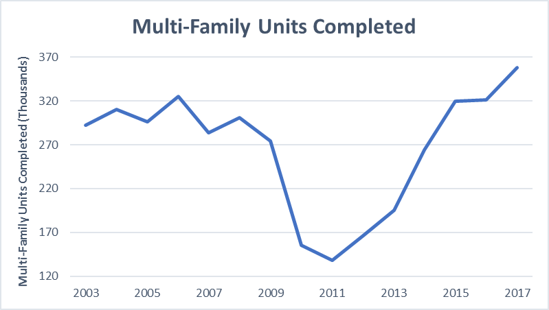 Chart detailing multi-family units completed from 2003 to 2017
