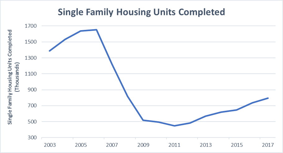 Chart detailing single family housing construction from 2003 to 2017